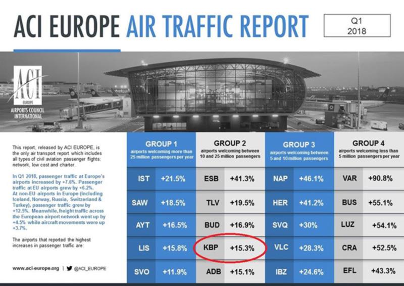 Аэропорт «Борисполь» в первой пятерке рейтинга крупных аэропортов ACI