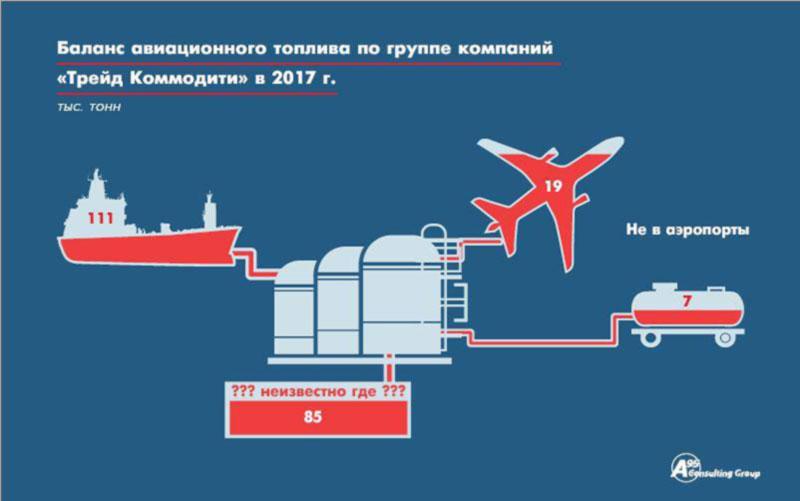 Дисбаланс между поставками и отгрузками керосина в порту Николаева продолжает расти