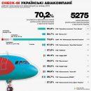 Новый рейтинг пунктуальности авиакомпаний за июль 2018