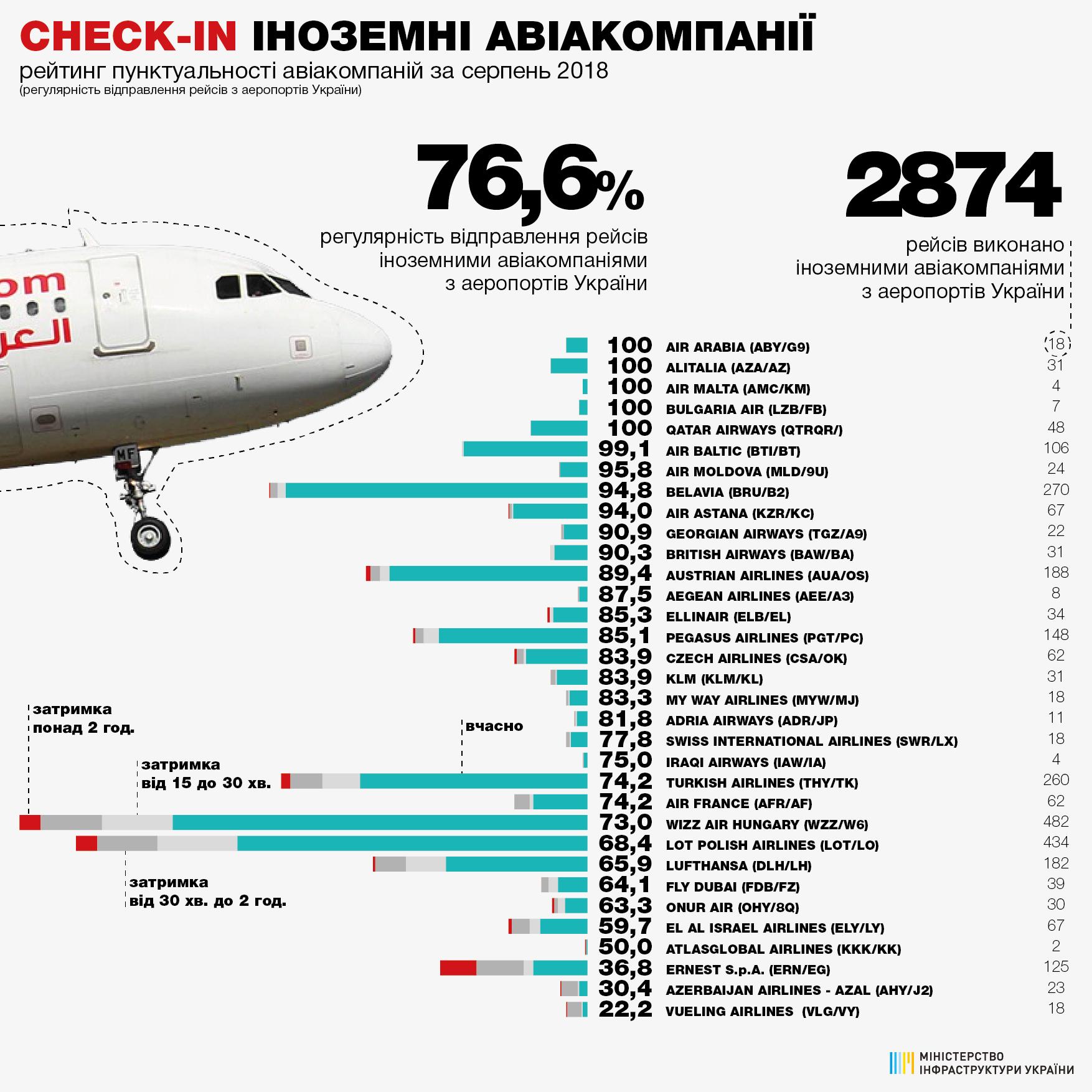 Пять авиакомпаний выполнили в августе рейсы из Украины с пунктуальностью 100%