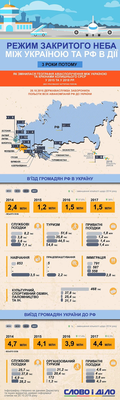 Три года закрытого неба между Украиной и РФ