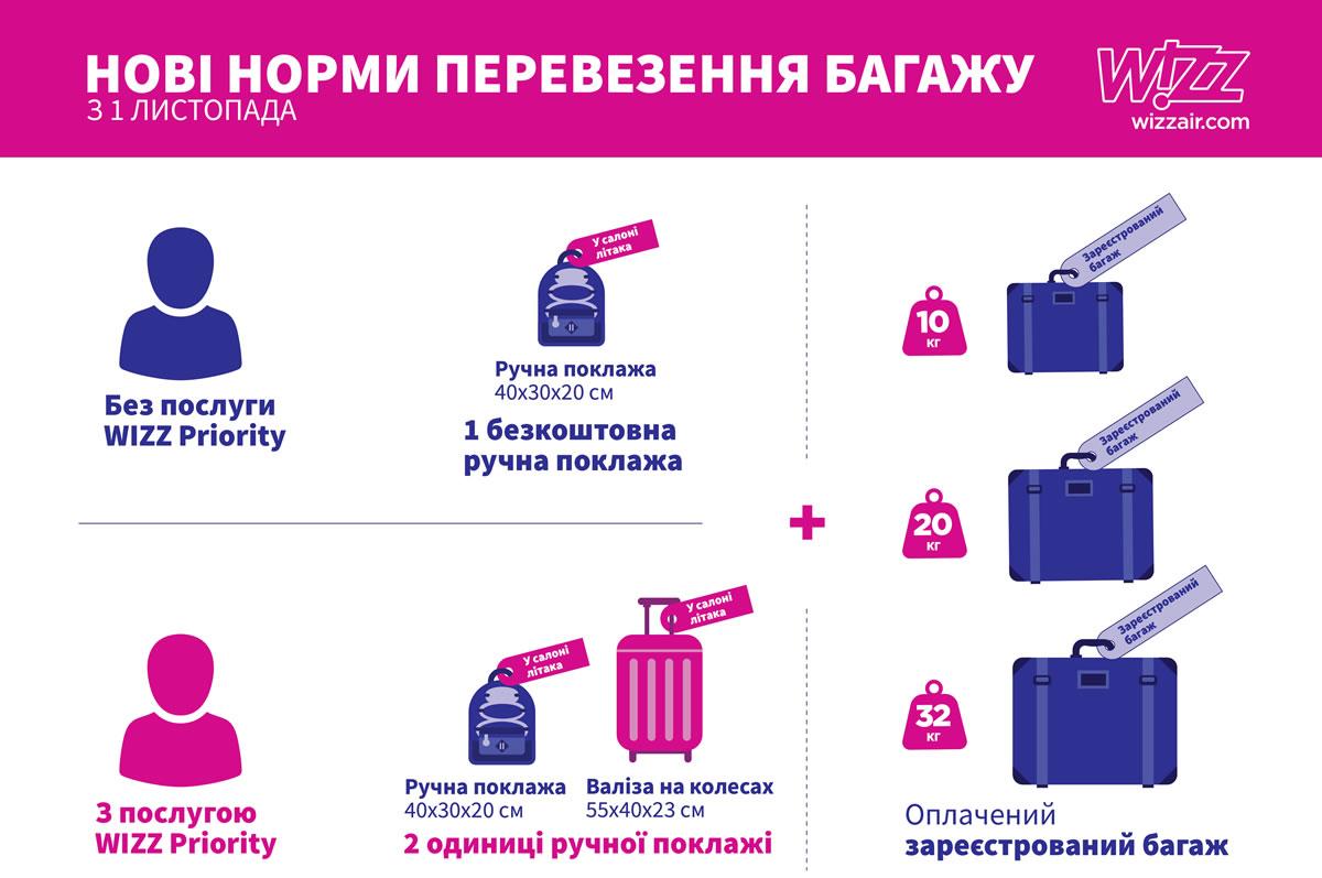 Wizz Air представила новые правила перевозки багажа, вступающие в действие с 1 ноября