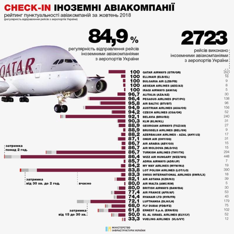 Мотор Сич  снова самая пунктуальная украинская авиакомпания