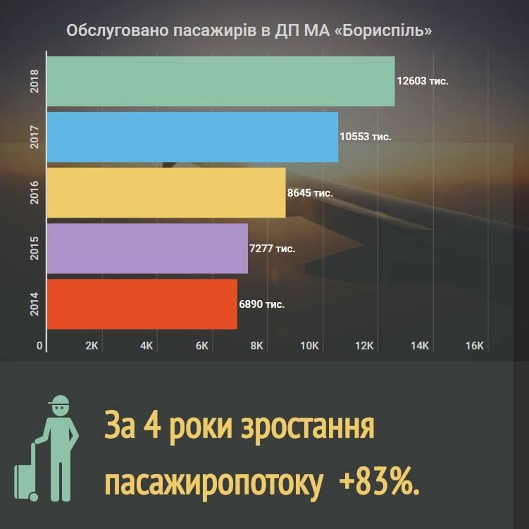 «Борисполь» перевез более 12 миллионов пассажиров в 2018 году