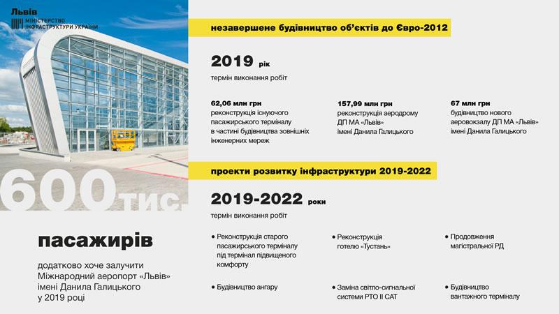 Аэропорт «Львов» планирует увеличить пассажиропоток