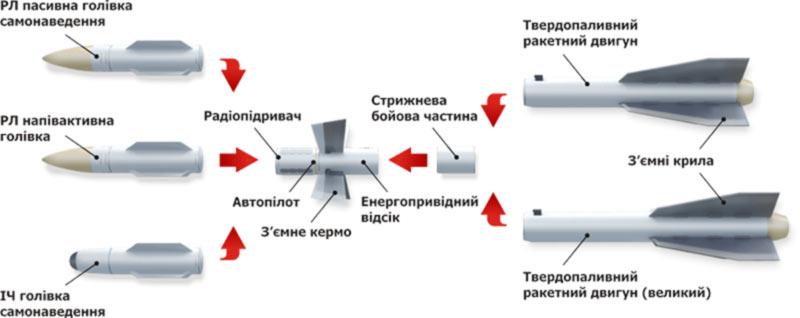 Украинская ракета Р-27 получит новые возможности