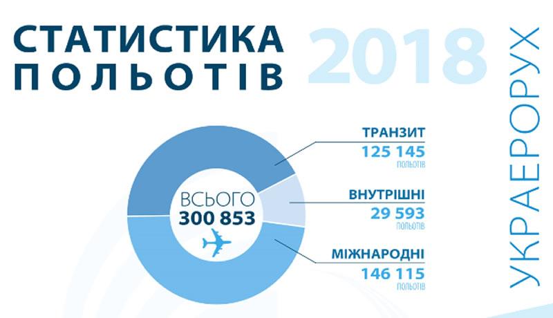 Объем предоставленных Украэрорухом аэронавигационных услуг в 2018 году увеличился на 18,5%