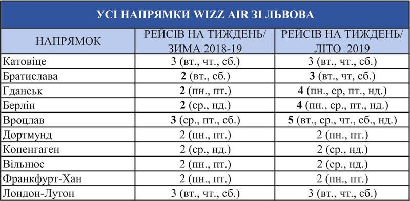 WIZZ летом будет летать из Львова существенно чаще