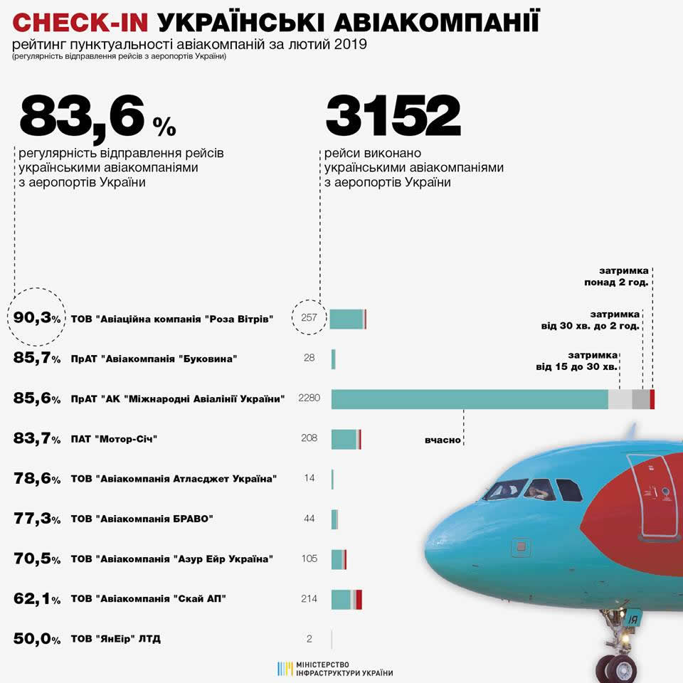 Министерство инфраструктуры опубликовало рейтинг пунктуальности авиакомпаний