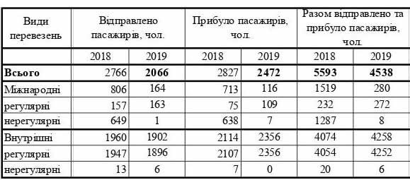 Аэропорт «Черновцы» уменьшил перевозку пассажиров