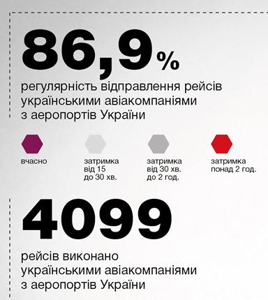 86,9% рейсов украинских и 85,4% иностранных авиакомпаний выполнено вовремя