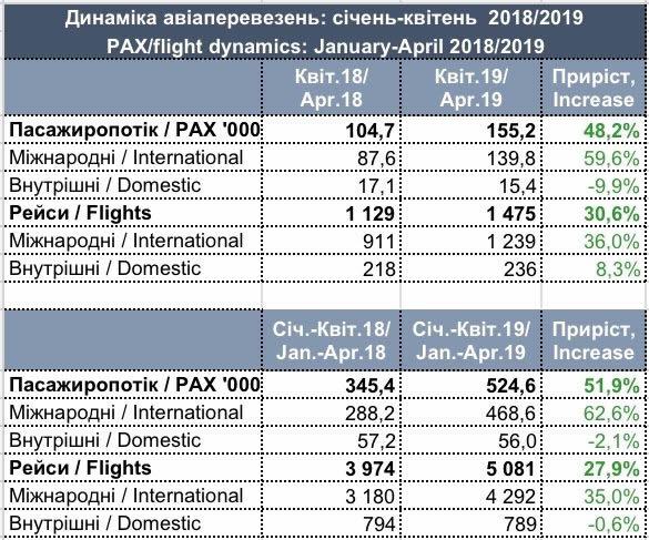 «Львов» показал рост пассажиропотока в полтора раза