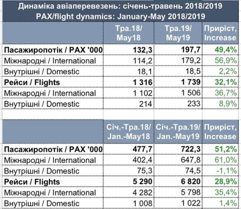 Аэропорт Львова наполовину увеличил пассажиропоток