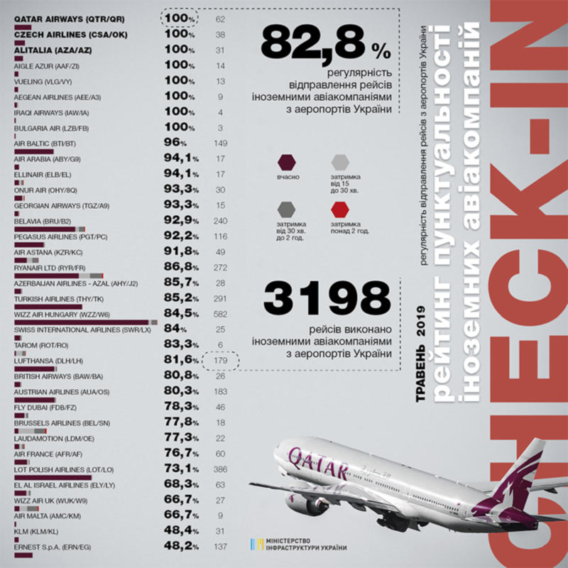 «Мотор Сич» снова самая пунктуальная авиакомпания Украины