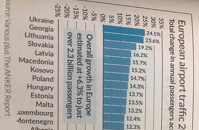 Украинская авиация стала рекордсменом Европы по темпам роста