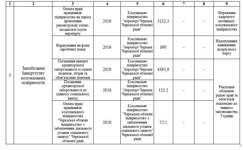 Облсовет дал добро на ремонт ВПП аэропорта Черкассы