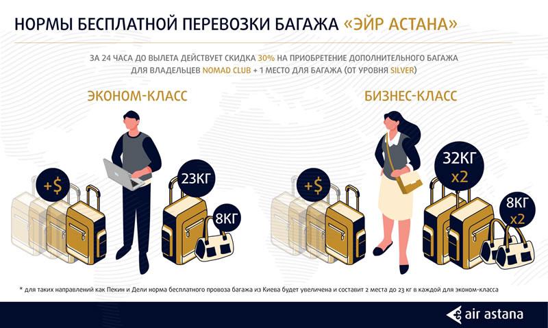 Демократическая тарифная сетка: «Эйр Астана» изменила правила перевозки багажа
