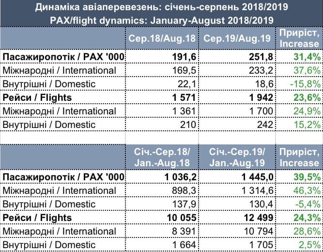 Рост пассажиропотока «Львова» за 8 месяцев — почти 40%!