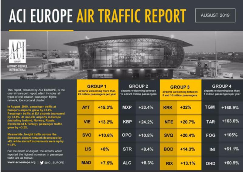«Борисполь» занял в Европе 2-е место по темпам роста пассажиропотока
