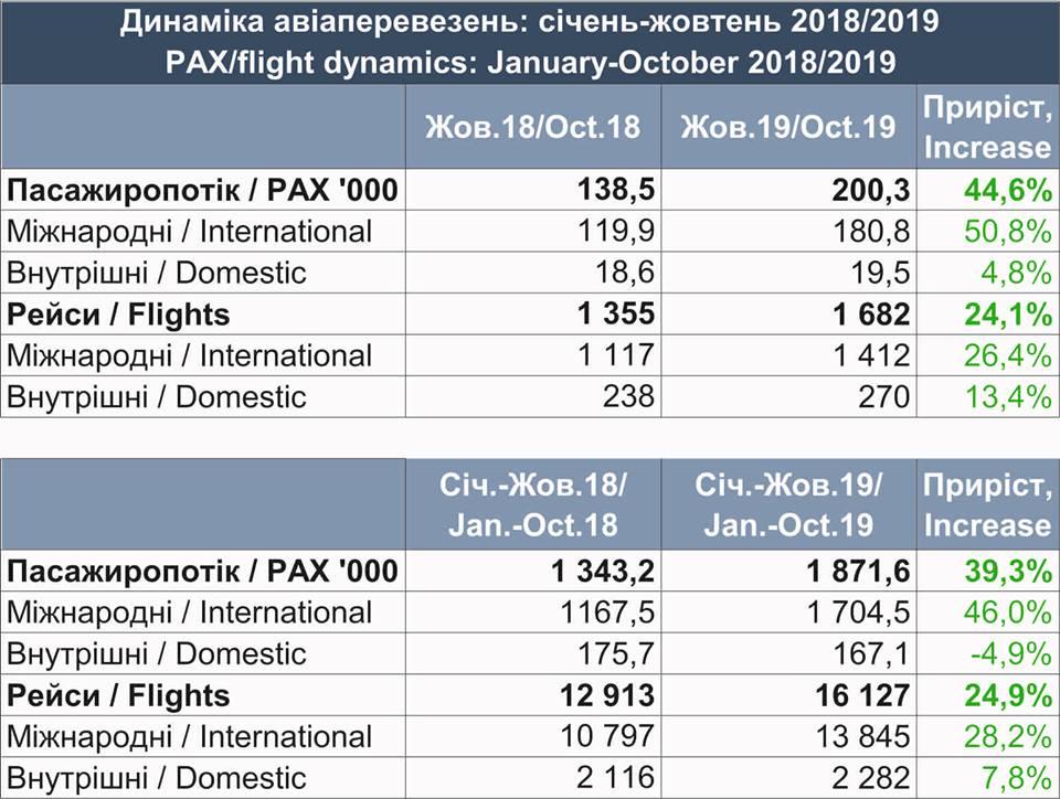 Пассажиропоток аэропорта Львов вырос почти на половину