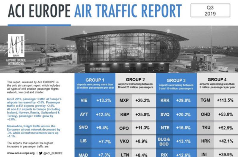 В рейтинге ACI Europe уже 2 украинских аэропорта