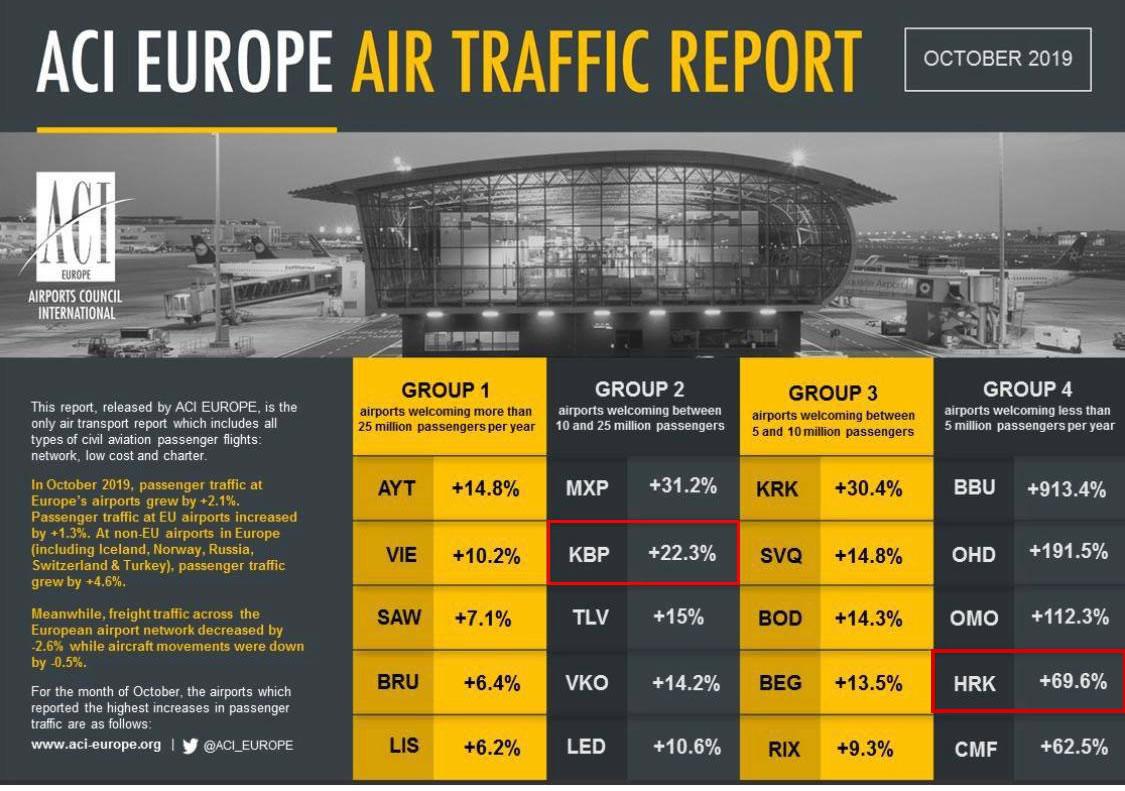 В рейтинге ACI Europe сразу 2 украинских аэропорта