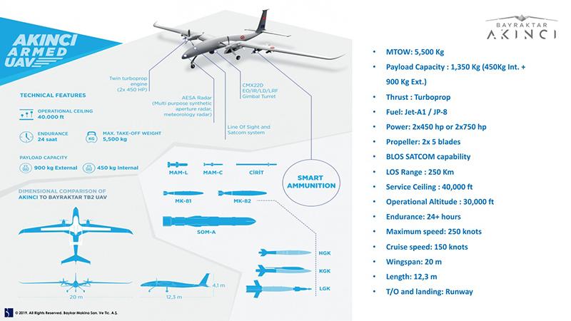 Первый полет Akinci - подробности