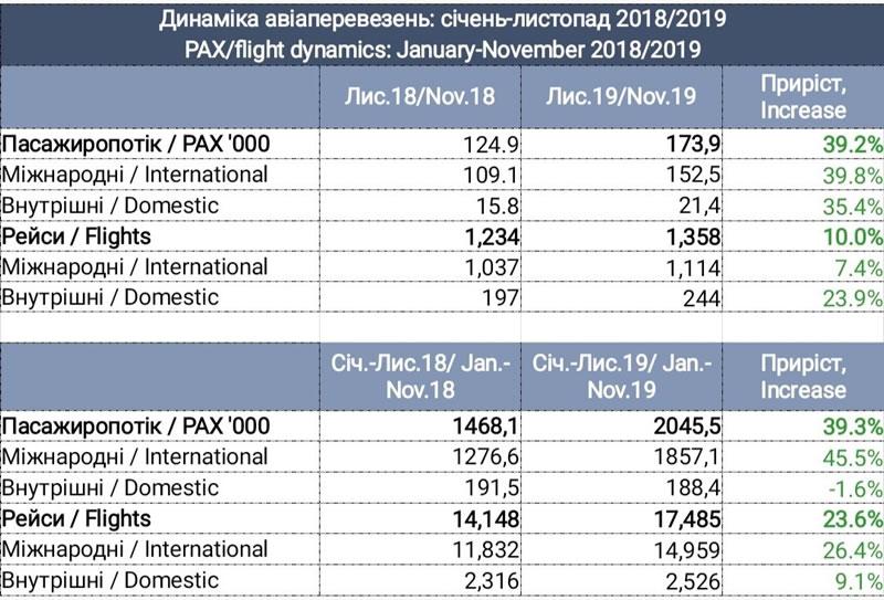 """Пассажиропоток аэропорта """"Львов"""" стабильно растет"""