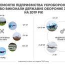 Предприятия Укроборонпрома выполнили все заказы 2019