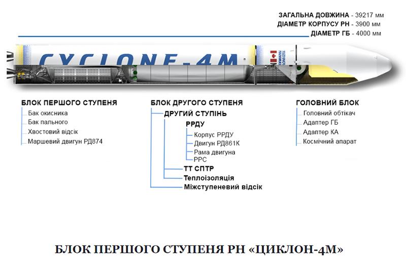 Ракета-носитель «Циклон-4М»: вчера, сегодня, завтра