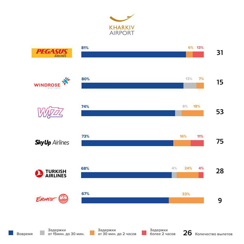 Аэропорт Харьков: 82% рейсов вовремя
