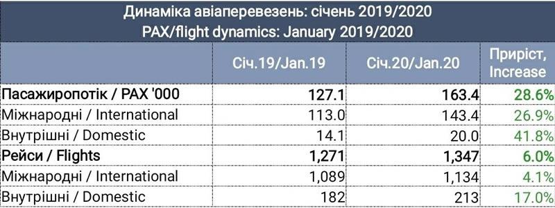 Прирост пассажиропотока Международного аэропорта «Львов» в январе составил 28,6%