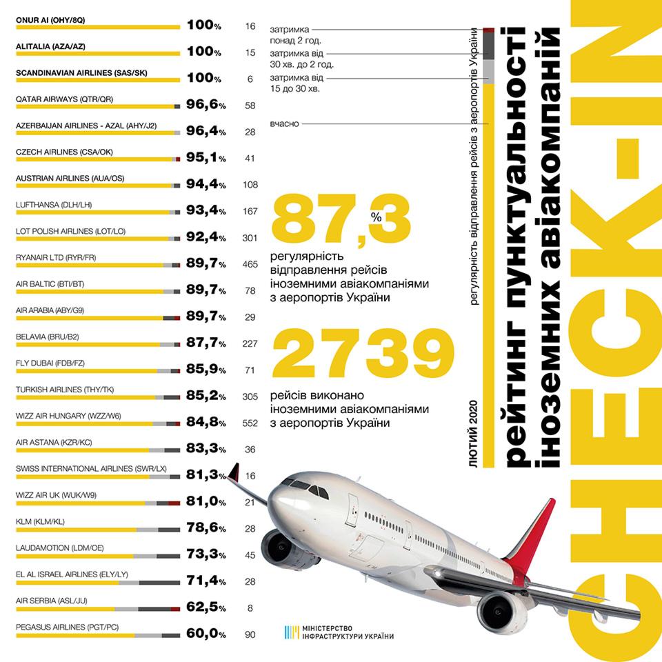 Рейтинг пунктуальности авиакомпаний за февраль