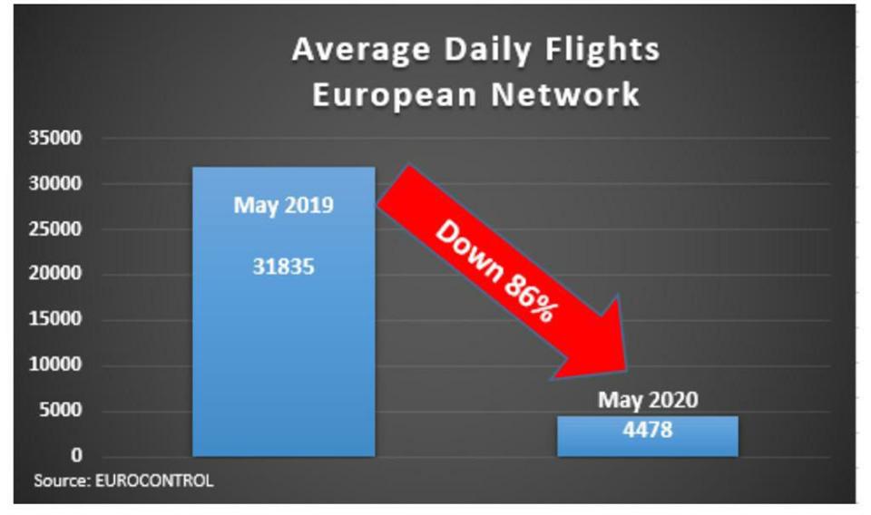 В мае количество полетов в воздушном пространстве Украины снизилось почти на 90%
