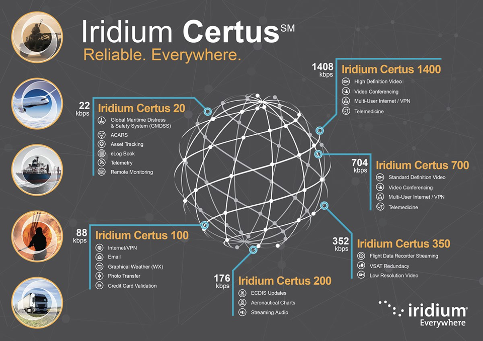 Iridium Certus: Эта группировка из 81 спутника полностью меняет правила игры на рынке связи