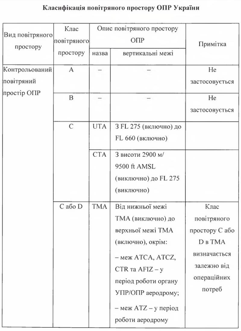 Госавиаслужба планирует уточнить классификацию воздушного пространства Украины