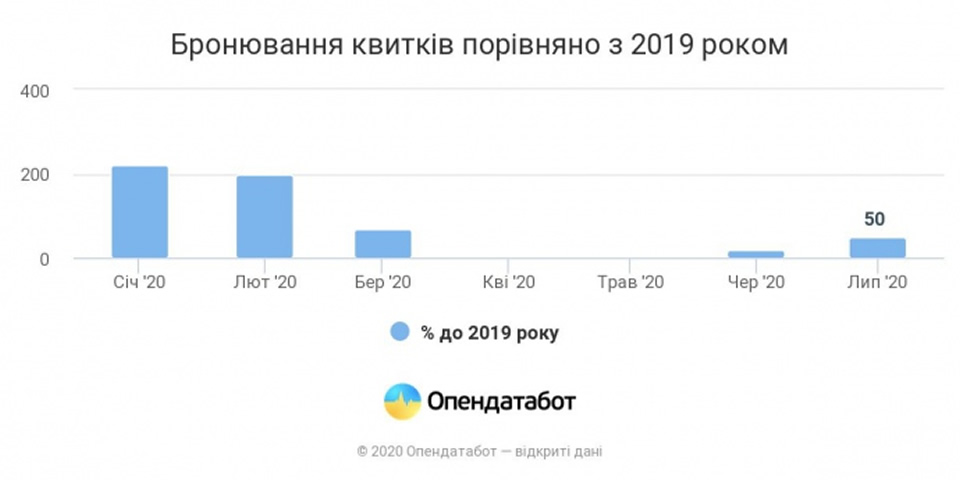 Украинцы забронировали вдвое меньше авиабилетов в июле, чем год назад
