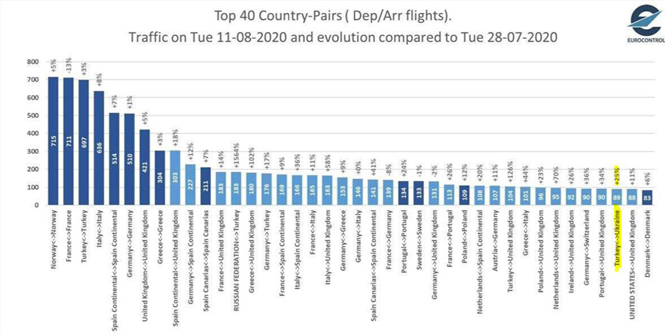 Лучшая динамика украинского авиатрафика на маршрутах в Турцию