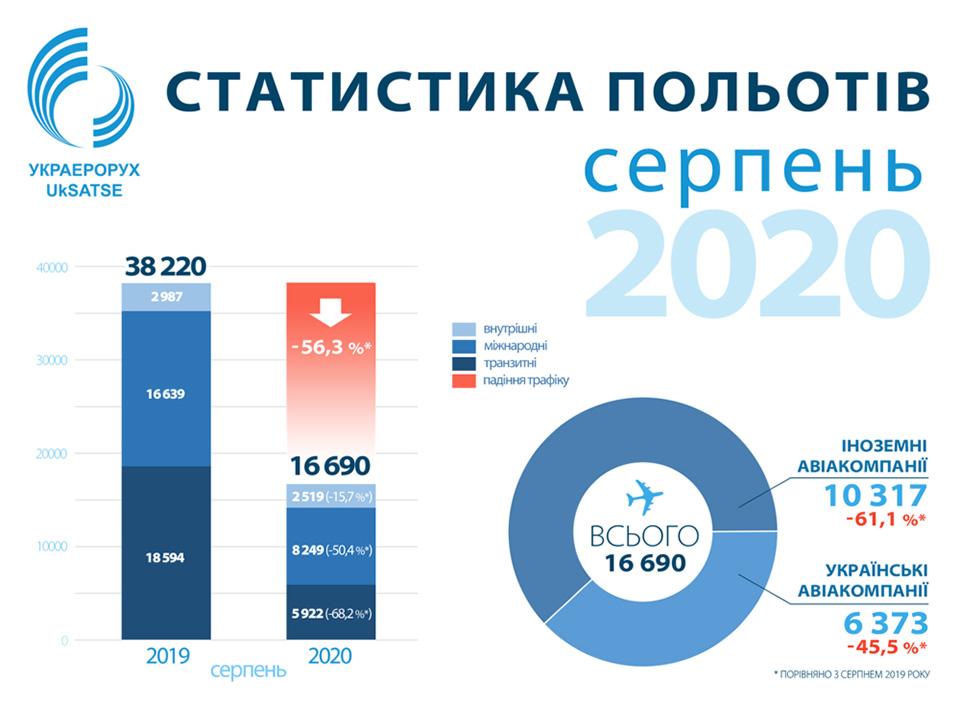 Статистика за август 2020
