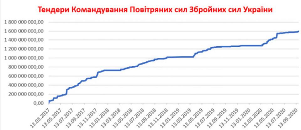 Воздушные силы за четыре года потратили на закупки всего 1,6 млрд. грн.