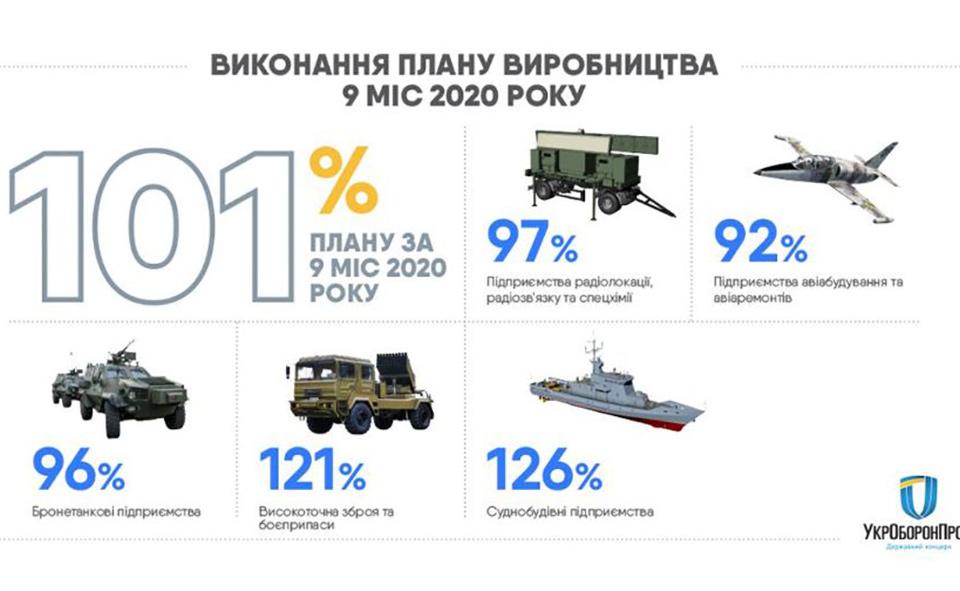 План госзаказа будет выполнен, несмотря на карантин - Укроборонпром
