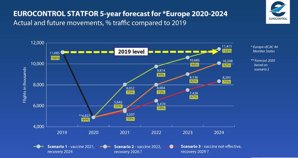 Eurocontrol представил три сценария восстановления авиатрафика