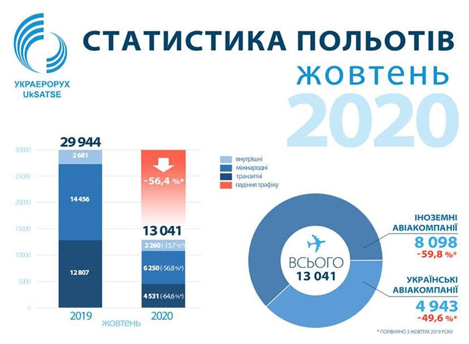 Объем воздушного движения в Украине в октябре снизился на 56 процентов