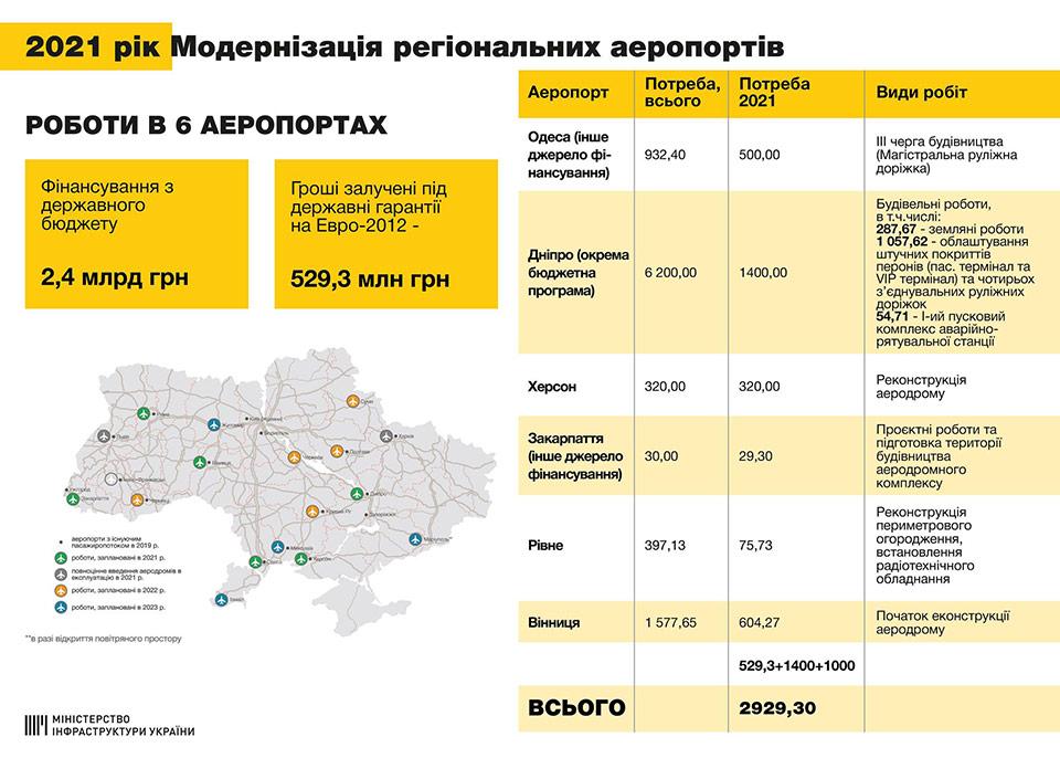 В Мининфраструктуры рассказали о планах развития региональных аэропортов в 2021