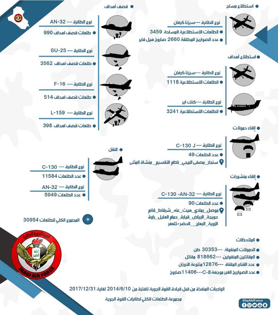 Иракские Ан-32 стали эффективными бомбардировщиками