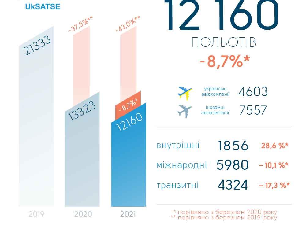 Украина восстановила чуть больше половины докризисного авиатрафика